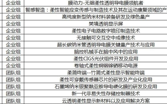 第二届成都柔性电子产业创新创业大赛决赛名单