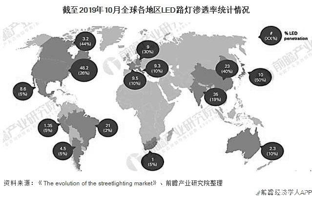 截至2019年10月全球各地区LED路灯渗透率统计情况