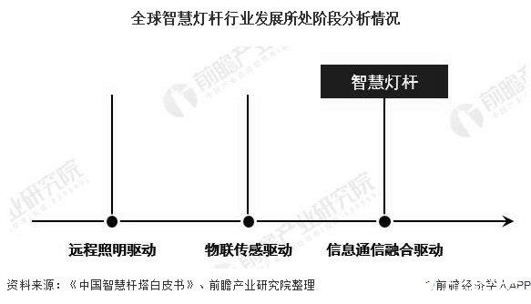 全球智慧灯杆行业发展所处阶段分析情况