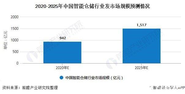 2020-2025年中国智能仓储行业发市场规模预测情况