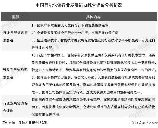 中国智能仓储行业发展潜力综合评价分析情况