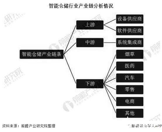 中国智能仓储行业市场规模接近860亿元,预计到2025年将达到1517亿元