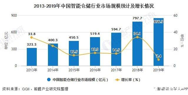 2013-2019年中国智能仓储行业市场规模统计及增长情况