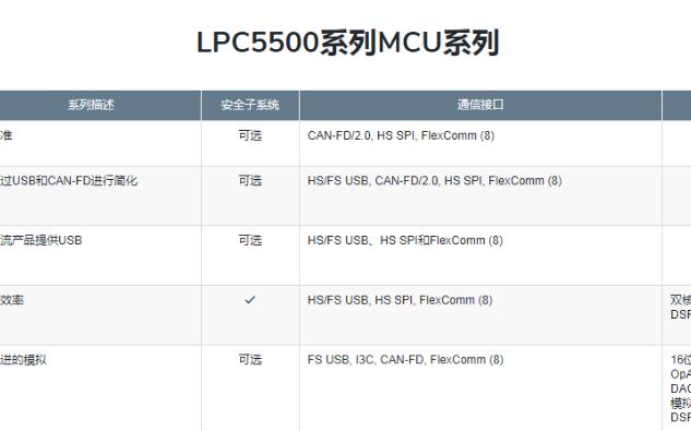 基于Cortex M33的LPC5500系列MCU主要功能特性介紹