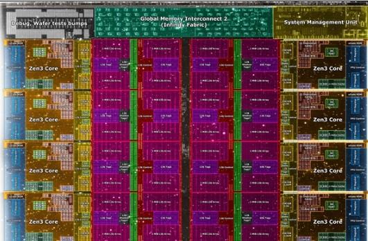 顯微鏡下看AMD Zen3內核:三級緩存分成32...