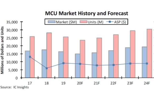 国内MCU的市场分析国内MCU与国外产品有什么差...