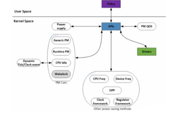 Linux电源管理系统的结构详细说明