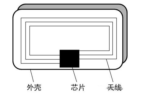 RFID卡的突出优点,RFID卡读写器工作原理
