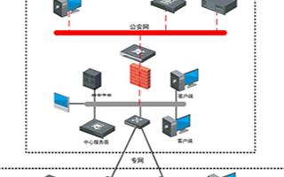 ??低曑嚈z線視頻監管系統的功能特性及應用優勢