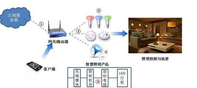 家庭智能照明控制系统怎么样