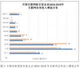 2020年中国互联网企业百强榜单发布