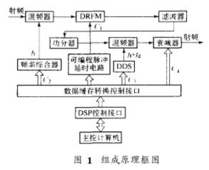 基于DSP處理芯片TMS320C2000實現DRFM測試系統的設計