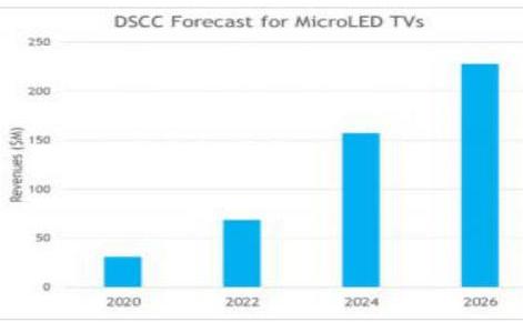 未來幾年類,Micro LED智能電視將迎來快速增長