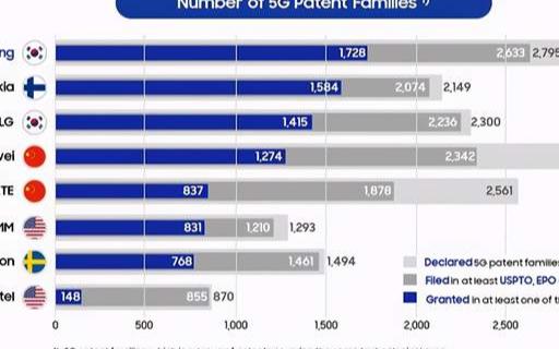 中科院微電子所整體專利質量居于全球第一,超越了Intel等企業