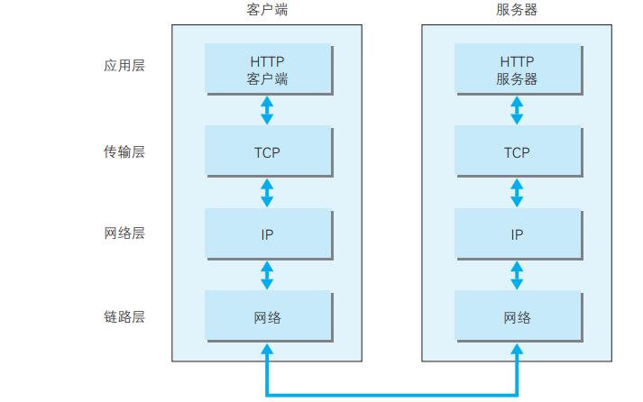 圖解HTTP的PDF電子書免費下載