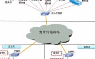 交通視頻監控系統的結構、功能和特點分析