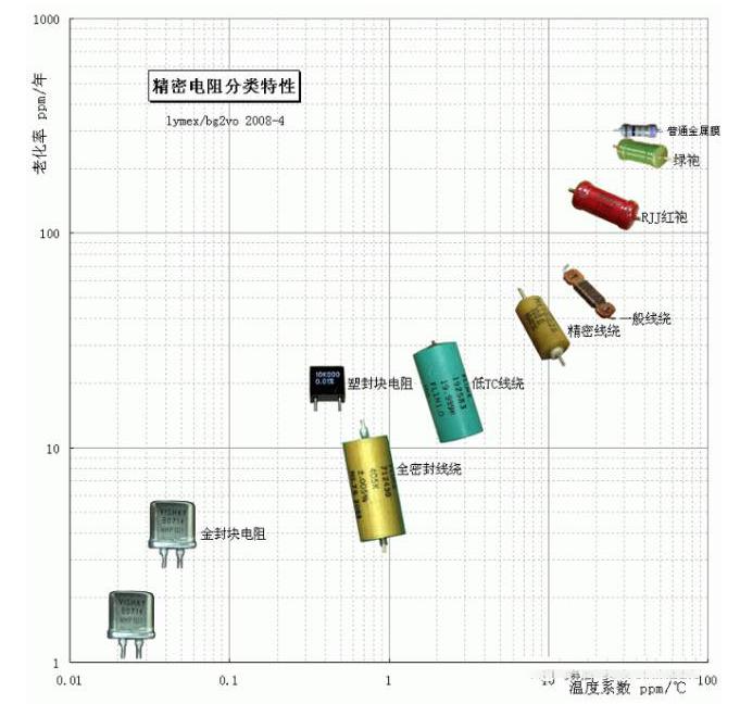 精密电阻的分类,典型的精密电阻分享