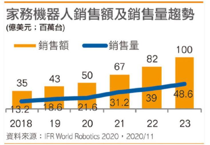 服务型机器人全球销售额成长32%,达112亿美元