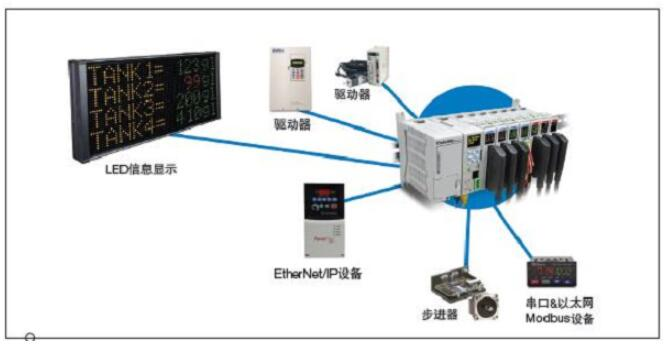如何選購工業控制器