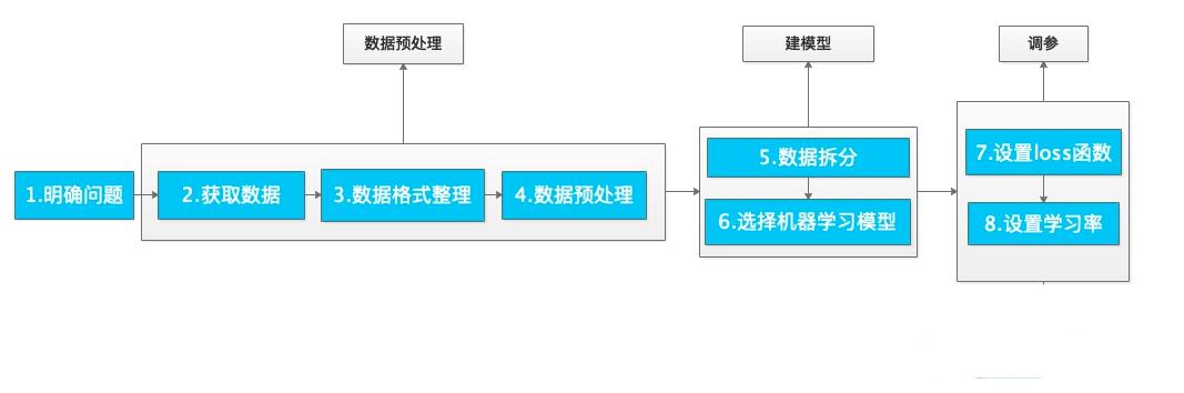 机器学习过程中的通用步骤