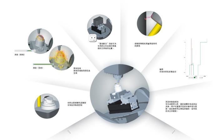 hyperMILL VIRTUAL Machining:進入工業4.0時代!