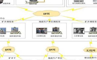 煤礦安全生產應急指揮調度管理平台的功能及應用分析