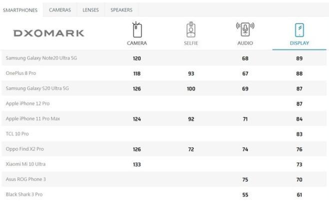 iPhone 12 Pro的屏幕测试成绩流出