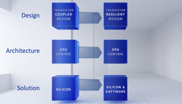 英特爾發布全新服務器GPU,重新定義XPU