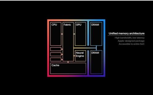Mac三产品线更新M1芯片