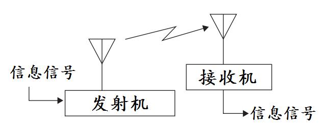 通信信号有哪几种形式