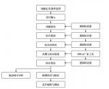 典型FPGA開發流程與注意事項