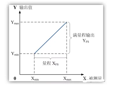 传感器基本的特性参数详解