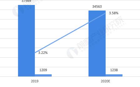 中国信息安全支出预计上升,IT支出预计下滑