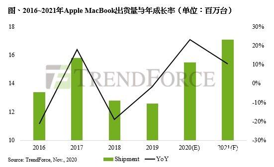因M1芯片处理器拉动,2021年的MacBook需求大涨