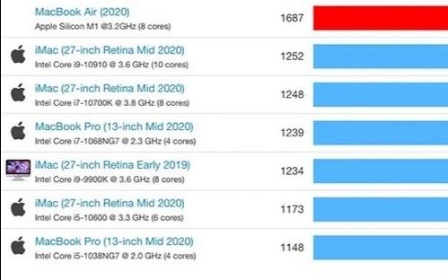 M1 Mac的CPU性能力压英特尔酷睿