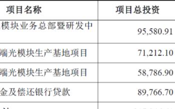 中际旭创拟发行不超过人民币30亿元可转债,用于光模块业务