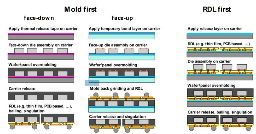 扇出型晶圆级封装能否延续摩尔定律
