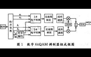 基于可編程邏輯器件實現多電平正交幅度調制系統的設計