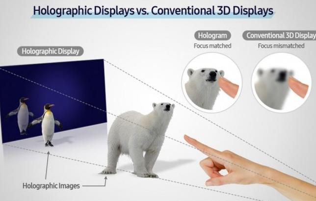 三星研發全息屏幕,在2D屏幕上呈現3D圖像