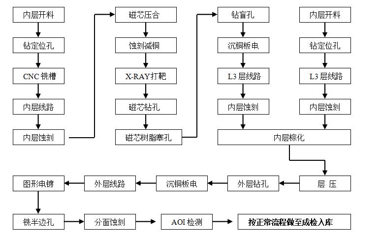 PCB埋磁芯印制板工藝加工流程