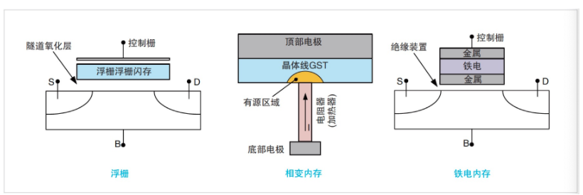 NVM测试要求发生演变,泰克4200A一体化测试解决方案集中进行表征