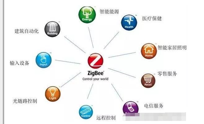 基于ZigBee技术的应用汇总