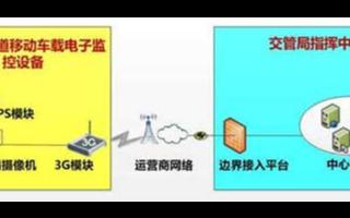 公交專用道移動車載電子監控系統的功能、特點及應用方案