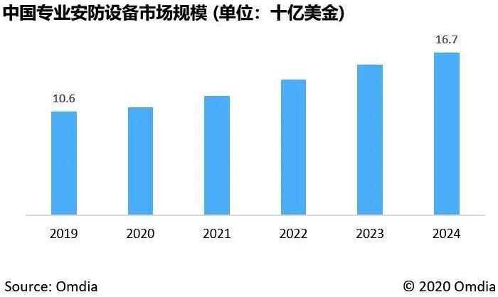 中国将持续引领并推动全球安防市场