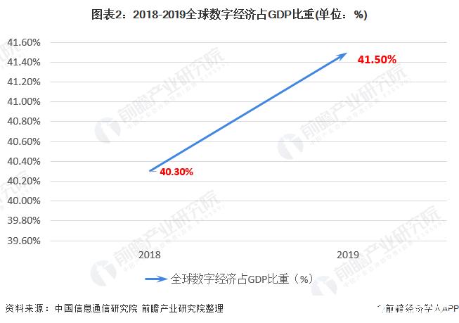 2019年全球数字经济总量_经济总量全球第二图片