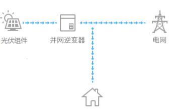 光伏电站监控系统工作原理及应用设计