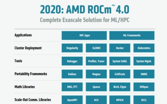 AMD推出Instinct MI100和Radeon ROCm4.0