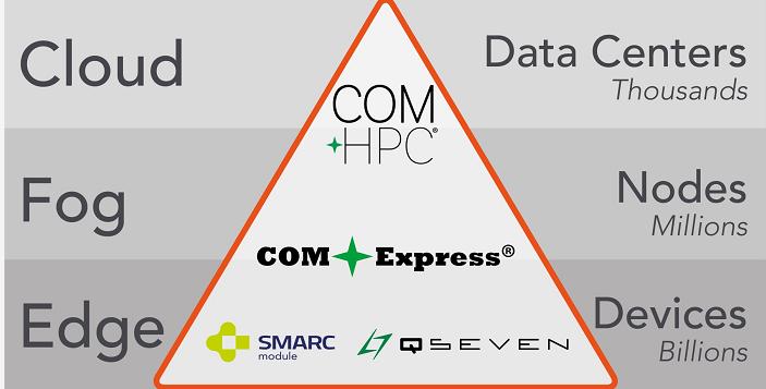康佳特擴展解決方案平臺 面向加固型霧計算市場嵌入式邊緣和霧計算