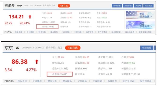 拼多多股价大涨成为中国第四大互联网公司