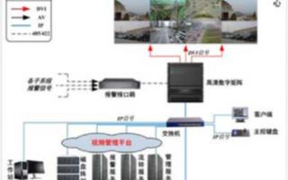 火车站视频监控系统的组成、功能特点及应用方案